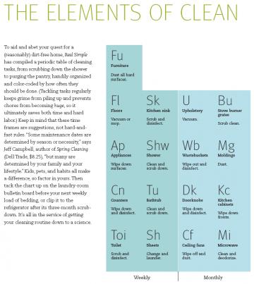 table périodique du nettoyage