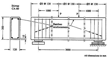 le b ton arm du bambou mat riaux mat riels civilmania. Black Bedroom Furniture Sets. Home Design Ideas