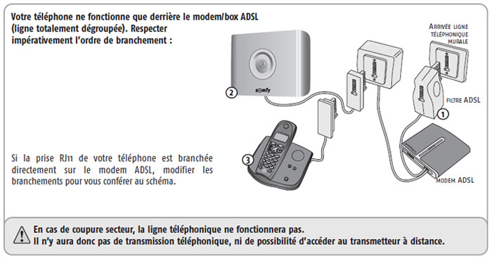 Schema branchement alarme sur livebox - Branchement livebox telephone ...