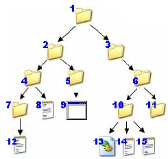 Estructura Dinámica De Datos Estructuras No Lineales