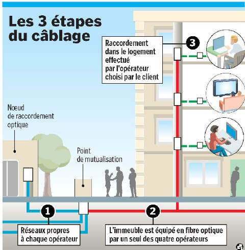 Free Installation Fibre Optique Appartement