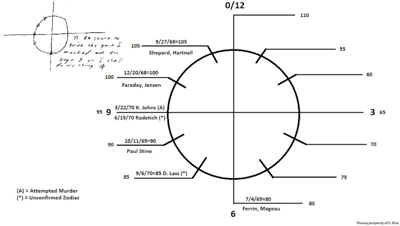 Zodiackillersite View Topic Number Theory Linking Zodiac