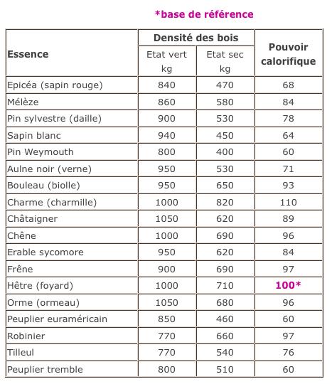 Possibilités d'un 1040 1050 # Volume D Un Stère De Bois