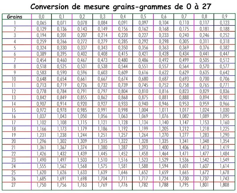 Grain Gram Conversion Chart Imagessure