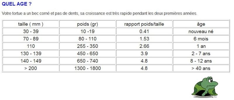 Tableau taille poids ge - Tableau poids et mesures ...
