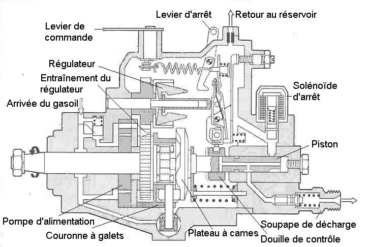 Calage pompe injection diesel