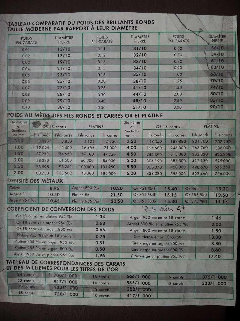 Tableau de conversion des m taux et de calcul de poids de fil carr et rond tr s pratique - Calcul de metre carre ...